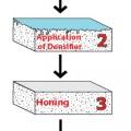 How To Polish Concrete - A Comprehensive Guide